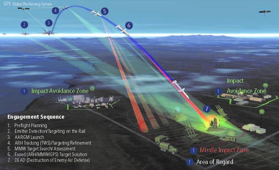 HARM wird zu AARGM - Upgrade für Anti-Radar-Raketen der Luftwaffe