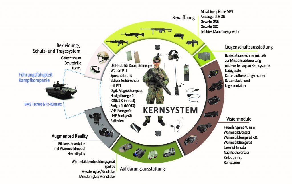 System Panzergrenadier wird fit für VJTF 2023