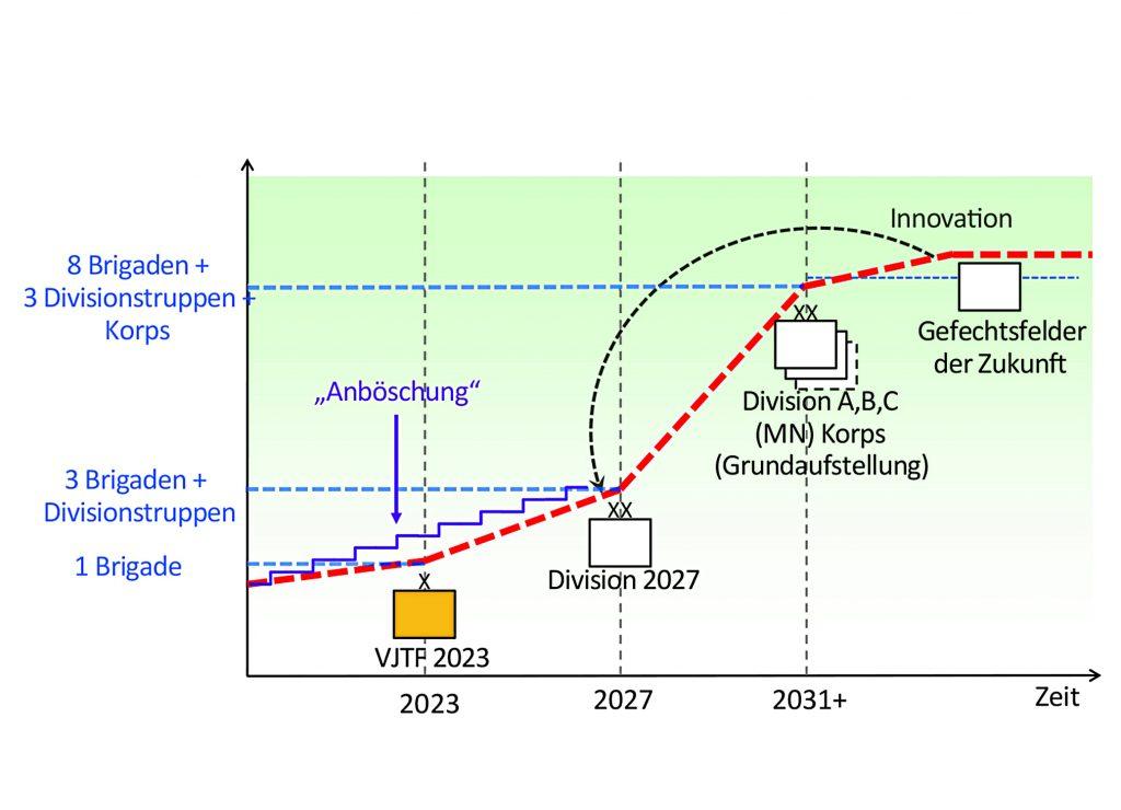 Deutsche Heer - Ausblick auf die Division 2027