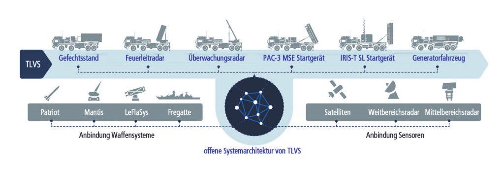 TLVS ist keine technologische Evolution, sondern eine Revolution! - Interview mit Dietmar Thelen, Geschäftsführer der TLVS GmbH