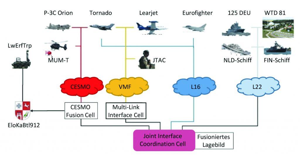 """""""Timber Express"""" – Digitale Vernetzung von Waffensystemen durch (Taktische) Datenlinks"""