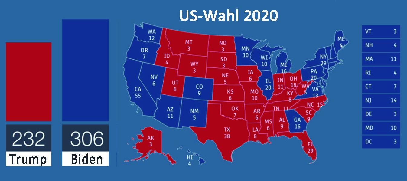 Ergebnis Usa Wahl